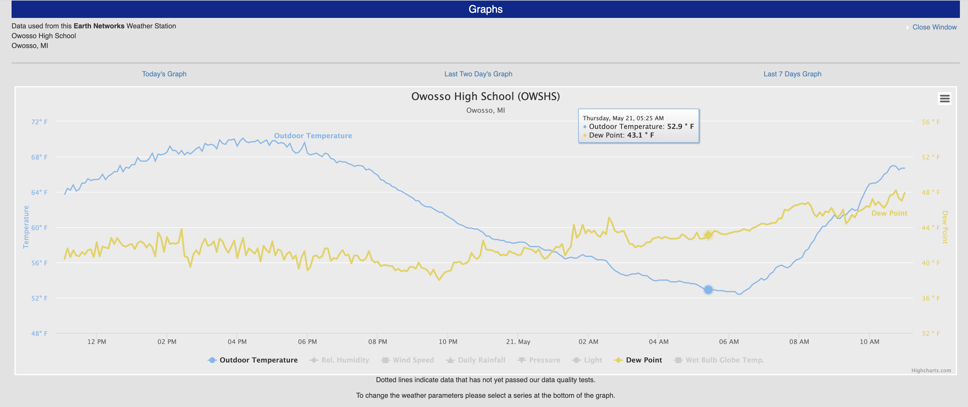 A weather station online sends real-time data to our online weather centers. This is a graph of real-time weather data including temperature and dew point from our hyperlocal weather station at Owosso High school
