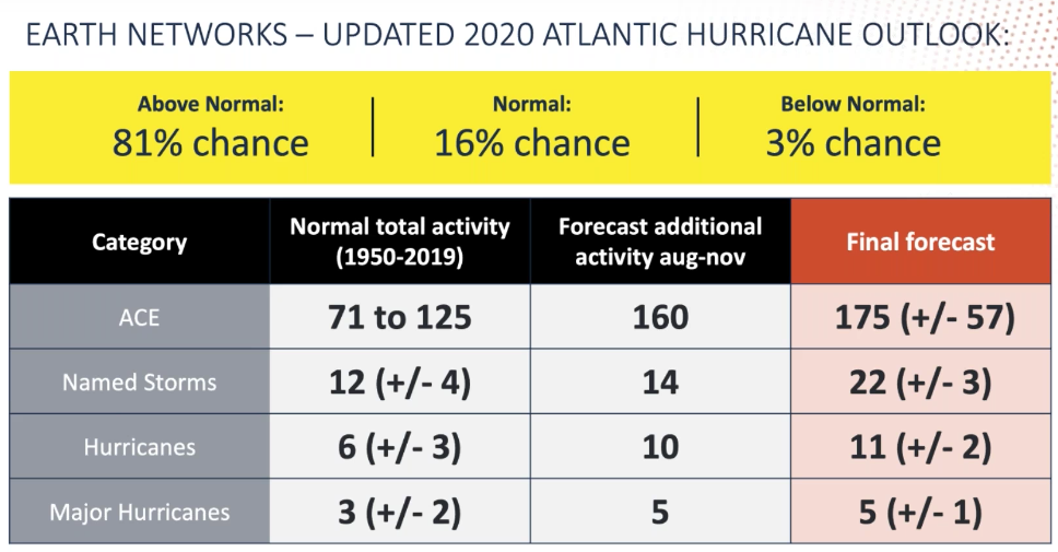 The 2020 Hurricane Mid-Season Update showing the number of named storms, hurricanes, and major hurricanes our forecasters are calling for