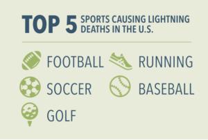 Top 5 Sports Causing Lightning Deaths in the U.S. 1) Football 2) Soccer 3) Golf 4) Running 5) Basball