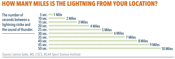 Screenshot of a graph showing how many miles the lightning is from your location basede on the number of seconds between a lightning strike and the sound of thunder. This is not a safe method to base your school's lightning plan on. You need technology based in total lightning detection