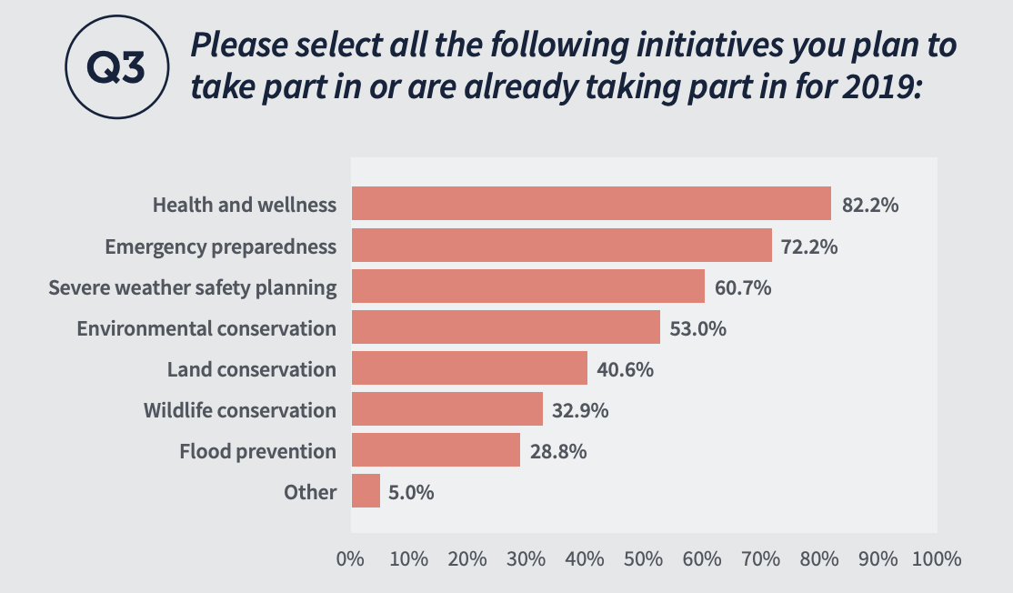 Please select all the following initiatives you plan to take part in or are already taking part in for 2019: - Heath and wellness 82.2% - Emergency preparedness 72.2% - Severe weather safety planning 60.7% - Environmental Conservation 53% - Land conservation 40.6% - Wildlife conservation 32.9% - Flood prevention 28.8% - Other 5%