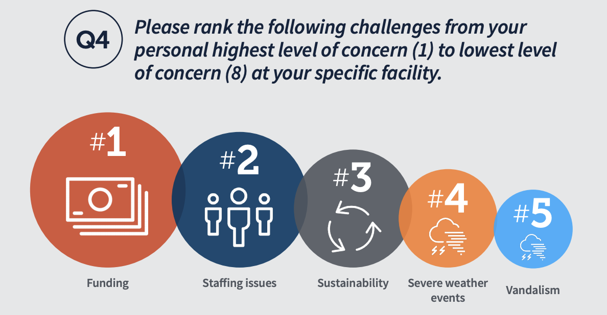 Please rank the following challenges from your personal highest level of concern (1) to lowest level of concern (8) at your specific facility: - #1 Funding - #2 Staffing Issues - #3 Sustainability - #4 Severe weather events - #5 Vandalism