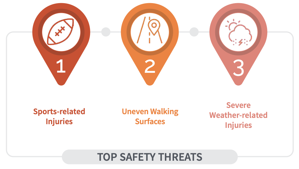 Top Safety Threats for Parks and Recreation: Sports-related injuries, Uneven walking surfaces, and Severe weather-related injuries