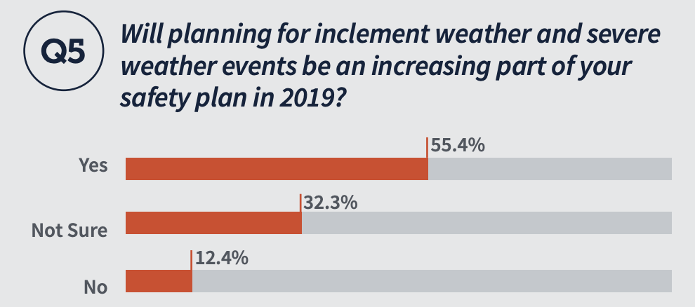 Will planning for inclement weather and severe weather events be an increasing part of your safety plan in 2019? - Yes 55.4% - Not Sure 32.3% - No 12.4%
