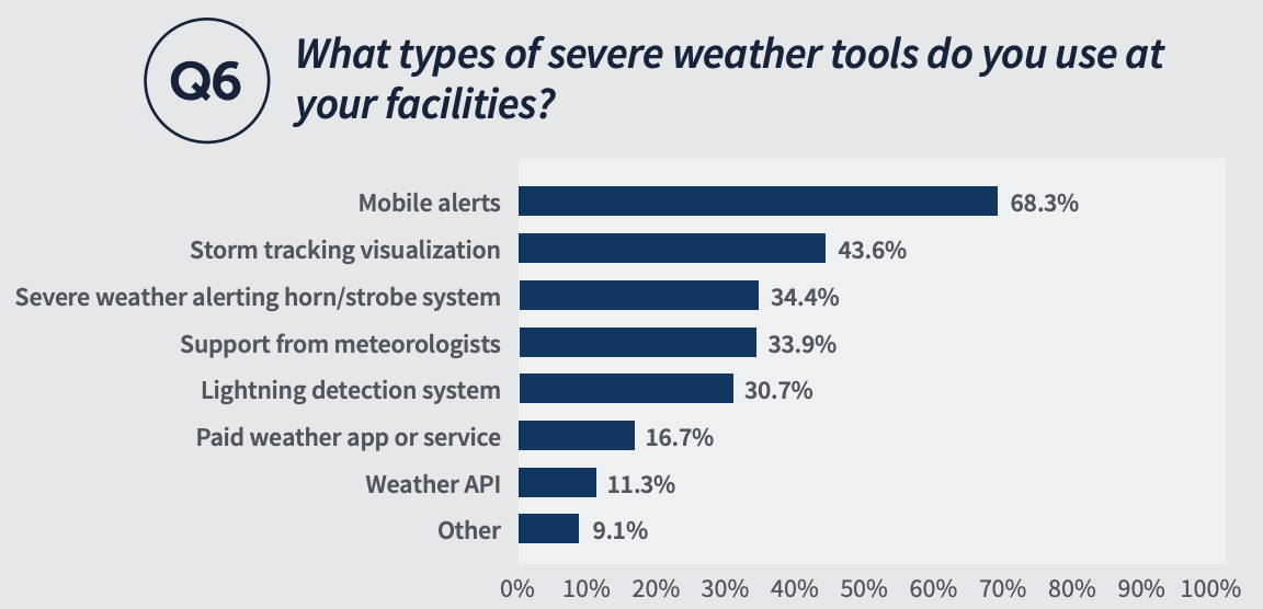 Why types of severe weather tools do you use at your facilities? Mobile alerts 68.3% - Storm tracking visualization 43.6% - Severe weather alerting horn/strobe system 34.4% - Support from meteorologists 33.9% - Lightning detection syste, 30.7% - Paid weather app or service 16.7%, Weather API 11.3%, Other 9.1%