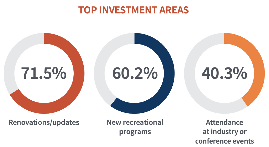 71.5% Renovations/updates, 60.2% New recreational programs, 40.3% attendance at industry or conference events