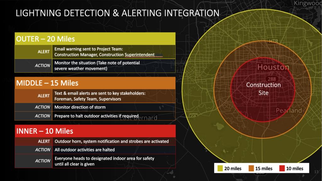 Range Rings for Lightning Detection